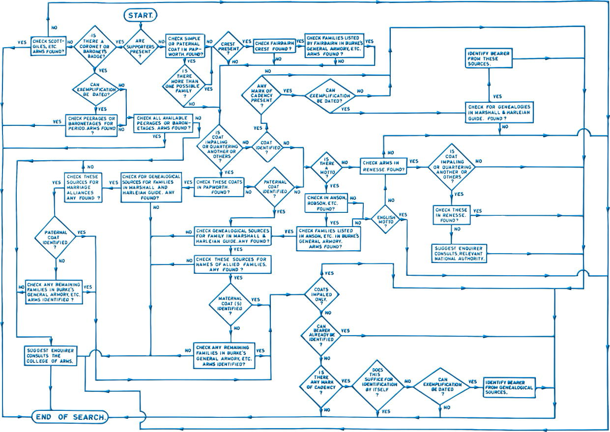 The Flow Chart Method and Heraldic Enquiries